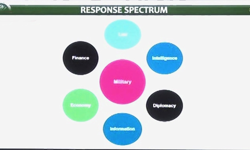 Pakistan's response spectrum as shared by DG ISPR. — DawnNewsTV