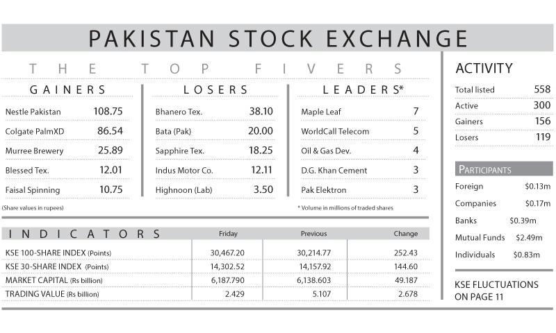 Stocks gain 252 points despite plunge in volume - Newspaper
