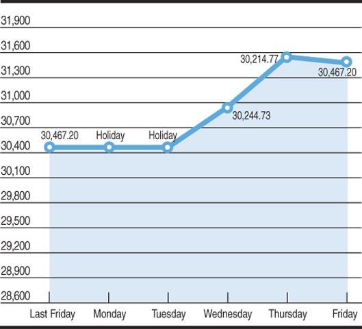 Chart by Rehan Ahmed