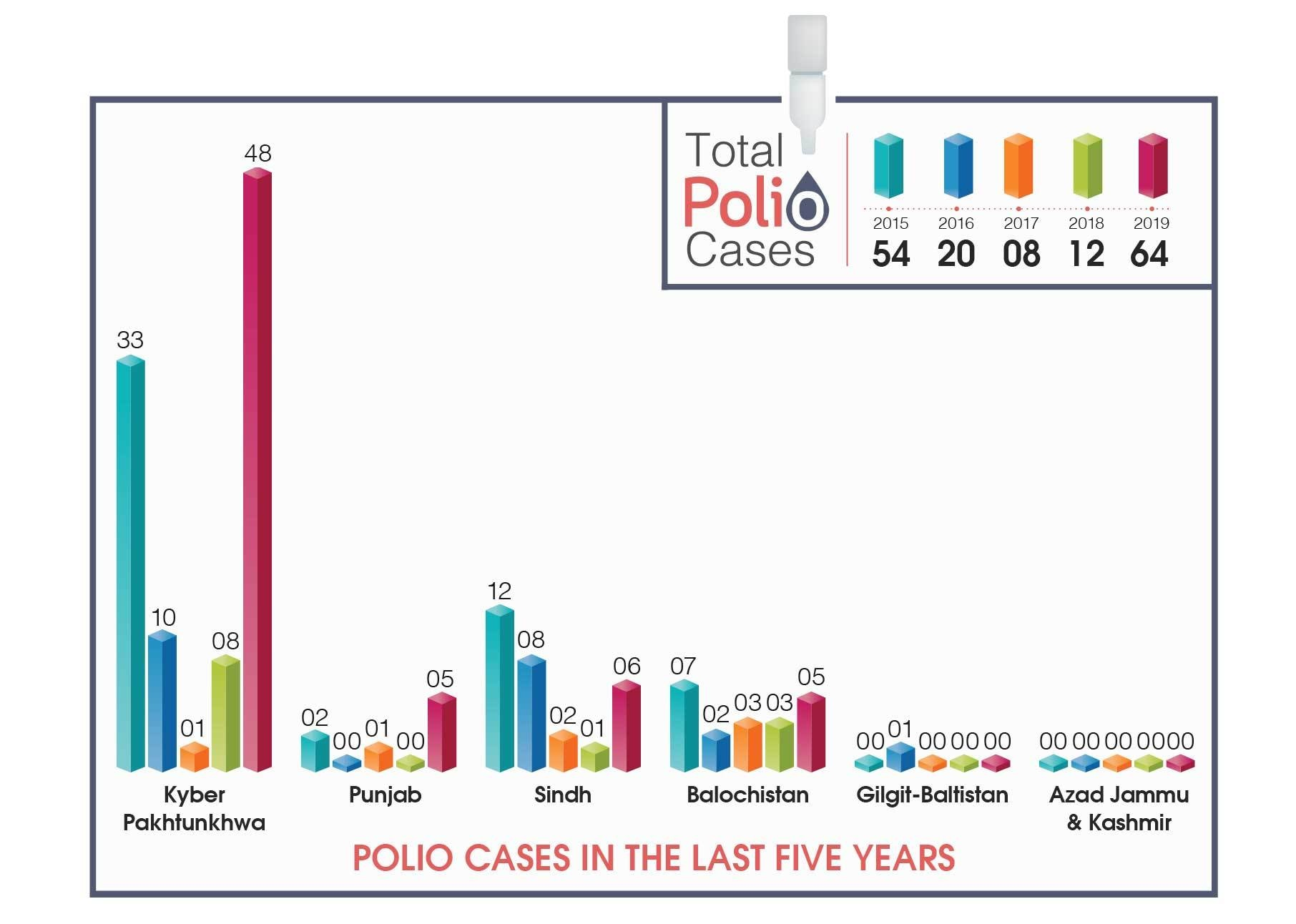 Polio cases reported from across Pakistan in the last five years.
