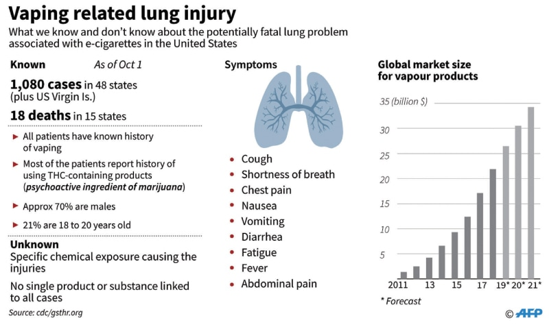 Vaping-linked lung injury kills 18, sickens 1,080 in US outbreak