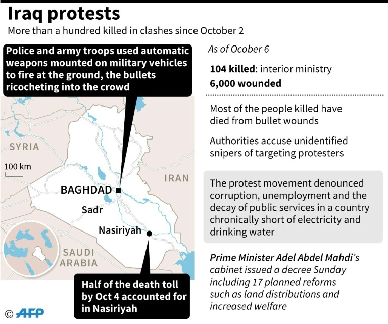 Iraq protests.─ AFP