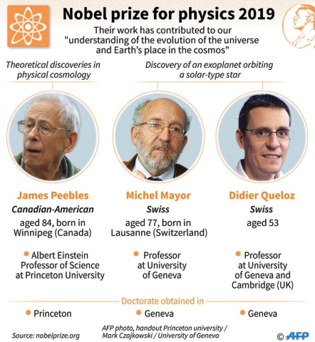 Dark matter and exoplanet discoveries win Nobel Physics Prize