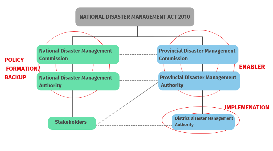 Disaster management structure. — Courtesy: NDMA