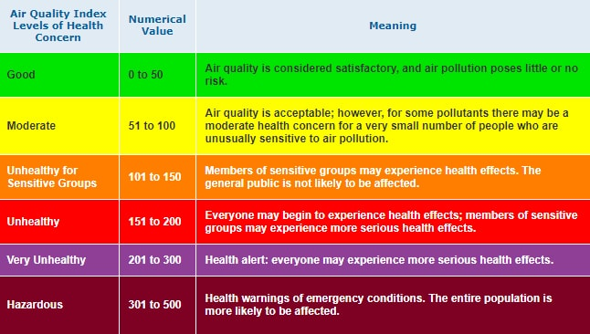 This chart shows different AQI categories and their effects on the population. — Courtesy AirNow.gov