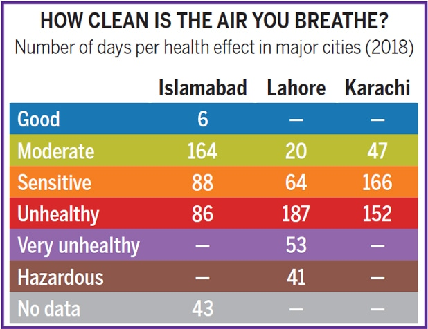 Data from Pakistan Air Quality Initiative