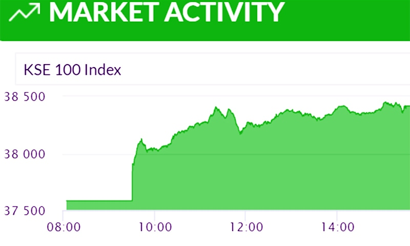 The bench mark index touched a day high at 37,584 points near the end of the trading.— Photo courtesy of PSX