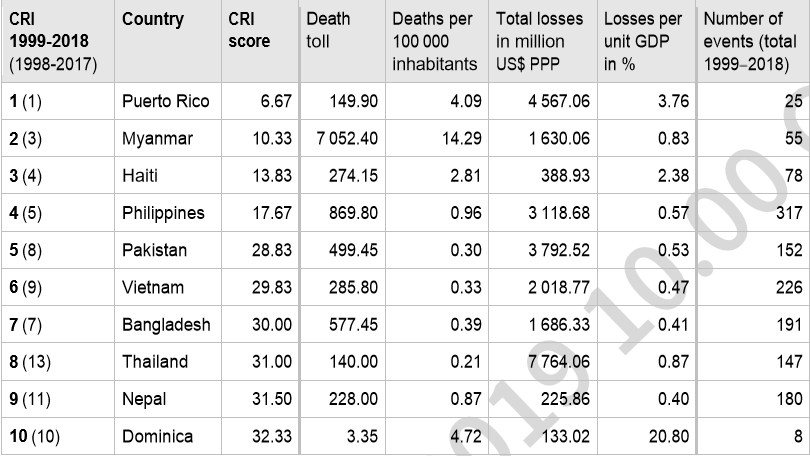 A screenshot of the list of the 10 most vulnerable countries to climate change in the long run. — courteys Germanwatch report