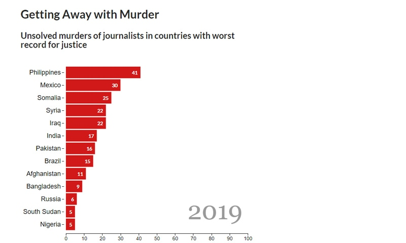 2019 میں ممالک میں صحافیوں کے غیر حل شدہ قتل کی تعداد—اسکرین شاٹ سی پی جے