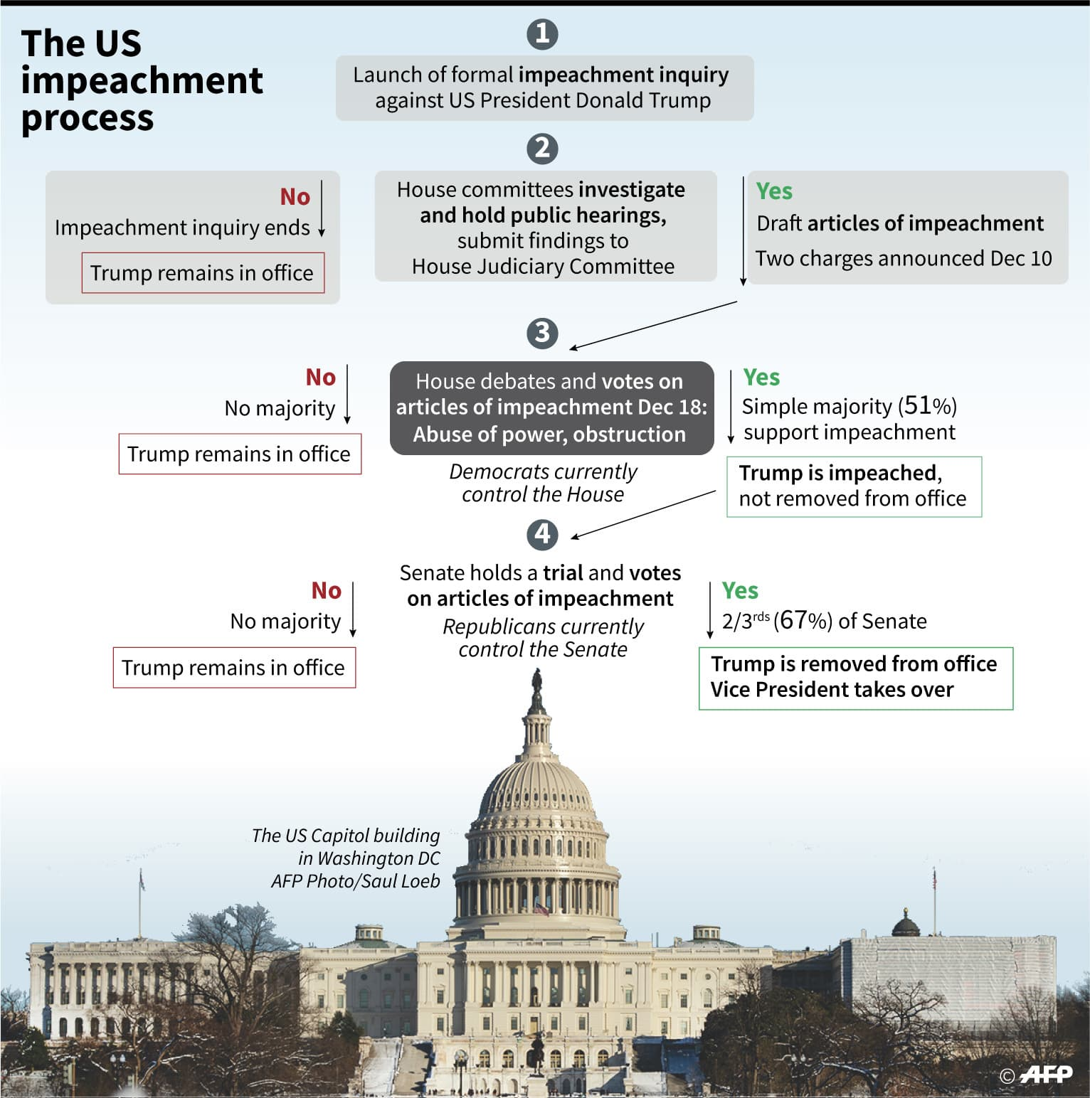 The US impeachment process. — AFP