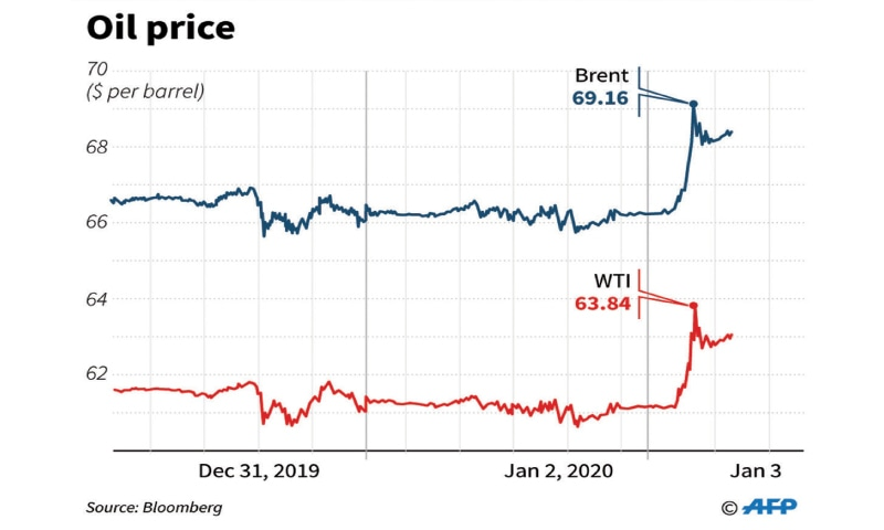 Oil prices surge after killing of Iranian commander