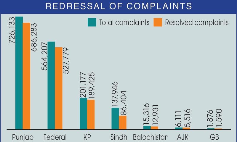 91.32 فیصد شکایات کا ازالہ کیا گیا—فوٹو: ڈان اخبار