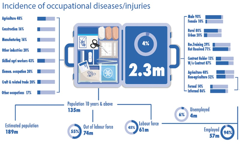 Source: Data drawn from the study 'Occupational Safety and Health: Legal Framework and Statistical Trend Analysis (2010-15)'
