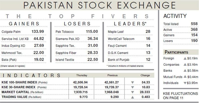 Bearish spell continues on stock market