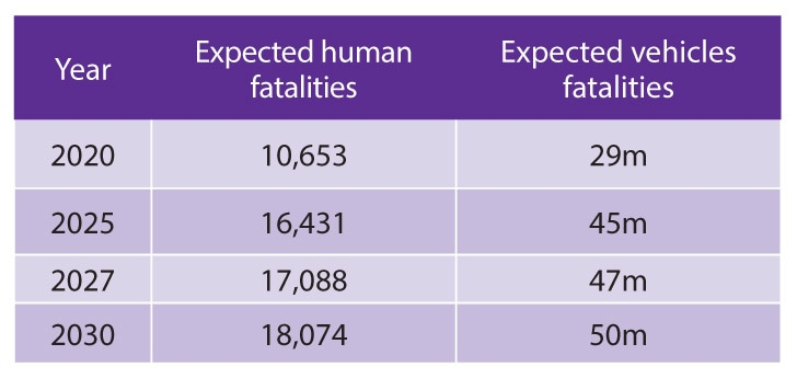 productions Source: National Road Safety Strategy 2018-2030