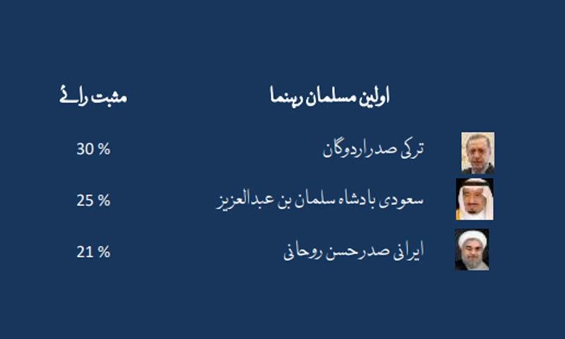 دوسرے نمبر پر مقبول مسلمان حکمران سعودی بادشاہ جب کہ تیسرے نمبر پر ایرانی صدر ہیں—فوٹو: گیلپ سروے پاکستان