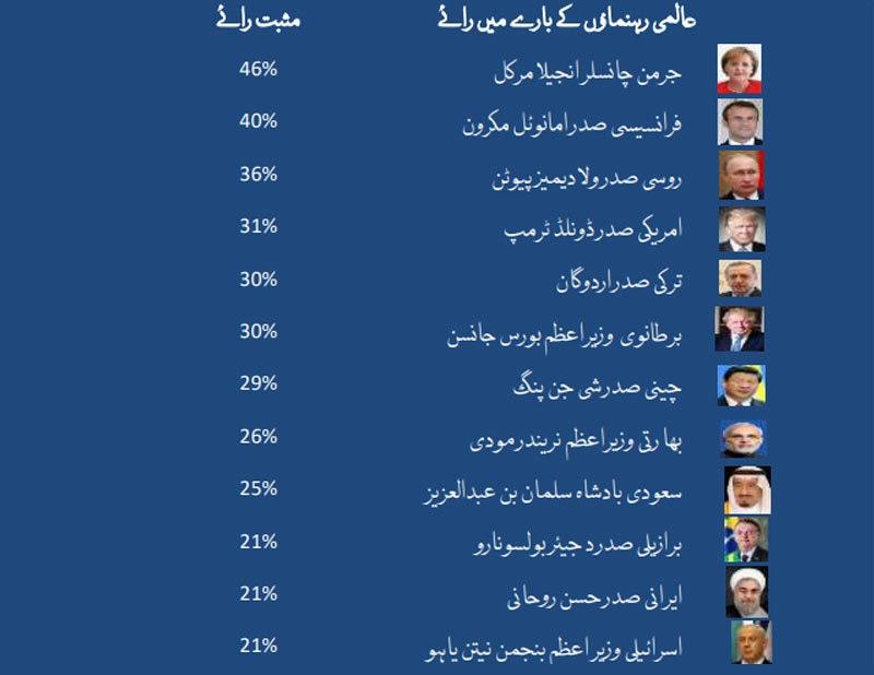 دنیا کے 12 مقبول حکمرانوں میں پاکستانی حکمران شامل نہیں—فوٹو: گیلپ سروے پاکستان