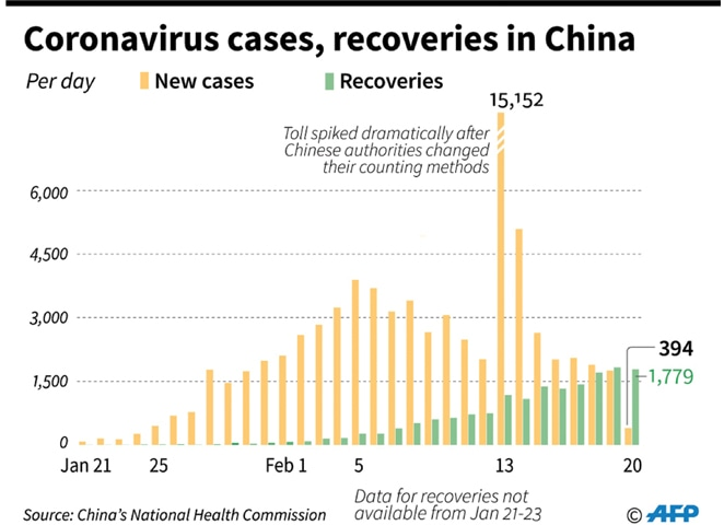 China prisons: early 250 cases of the new coronavirus