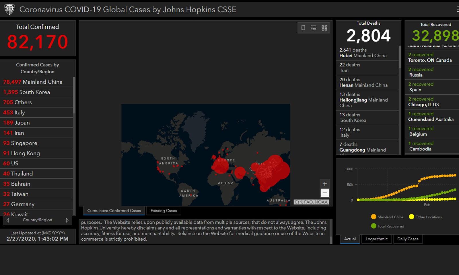 کورونا وائرس تقریبا دنیا کے ہر خطے تک پہنچ چکا ہے—اسکرین شاٹ سی ایس ایس ای