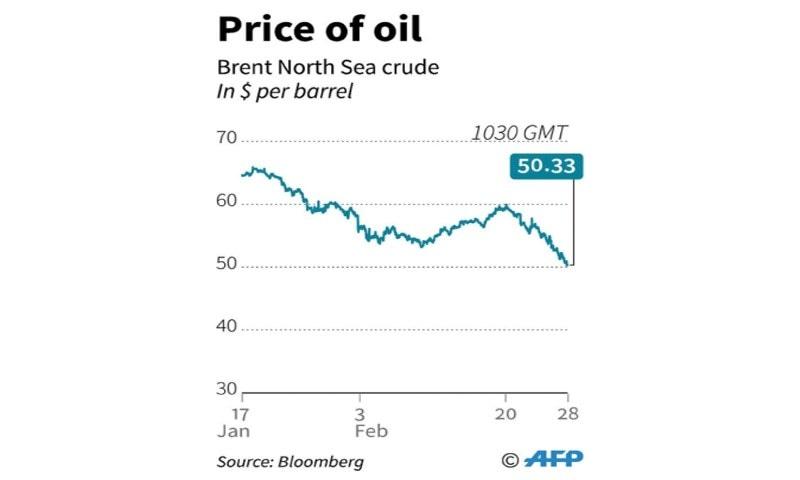 عالمی منڈی میں تیل کی قیمتوں میں کمی کا گراف—اے ایف پی