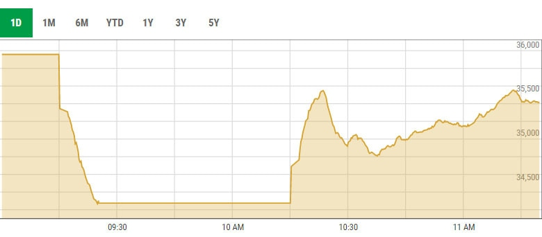 PSX recovers after initial slump on Friday morning. — Screengrab from PSX website