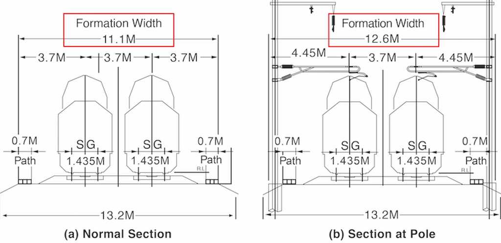 Formation width of KCR at ground station | Courtesy Jica study team