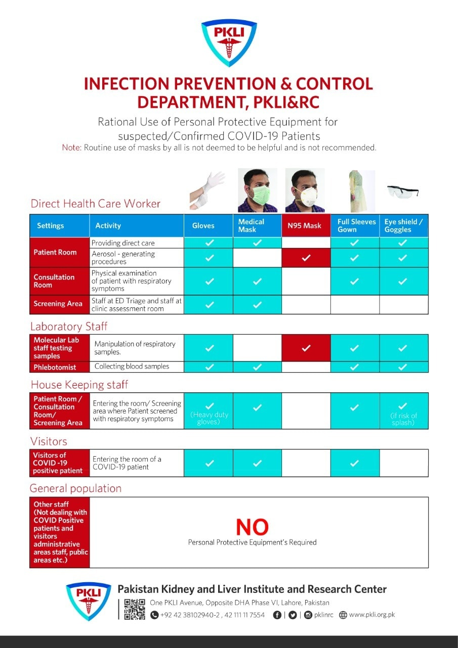 PKLI's guidelines for use of personal protection equipment.