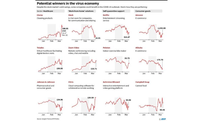 Potential winners in coronavirus economy. —AFP