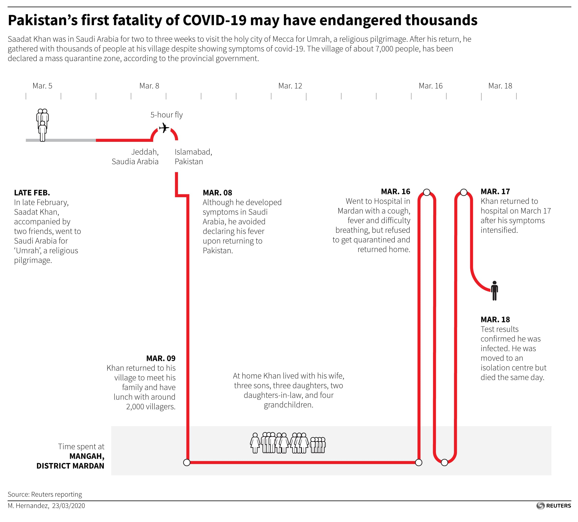 Pakistan's first fatality of COVID-19 may have endangered thousands.  — Reuters
