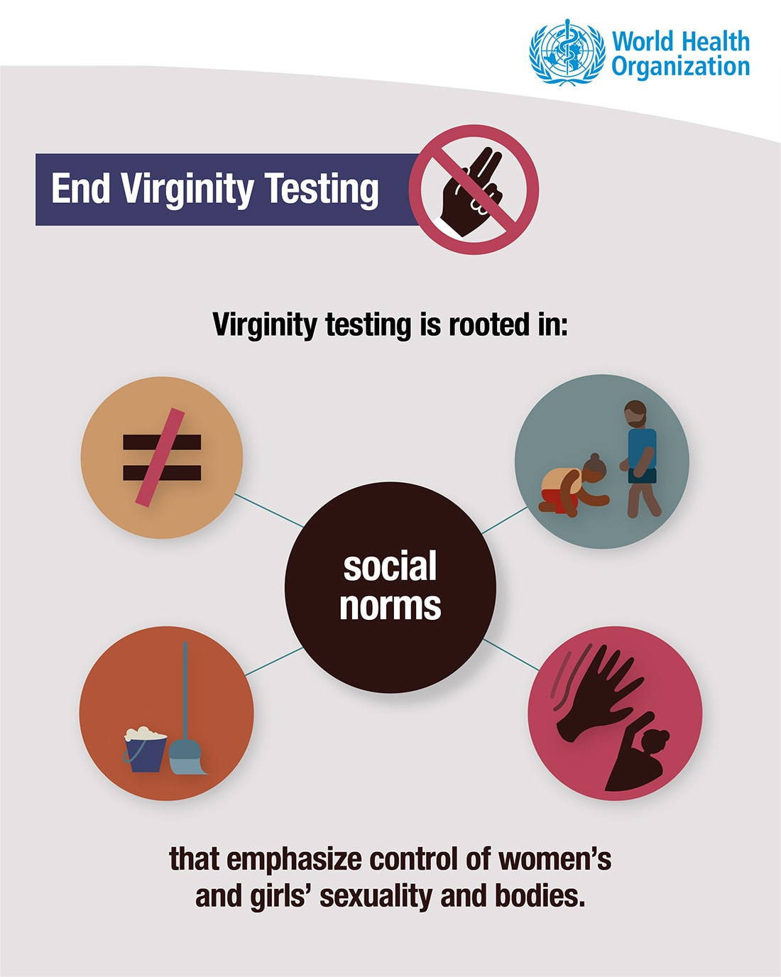 Virginity testing is rooted in social norms that emphasize control of women's and girls' sexuality and bodies—WHO