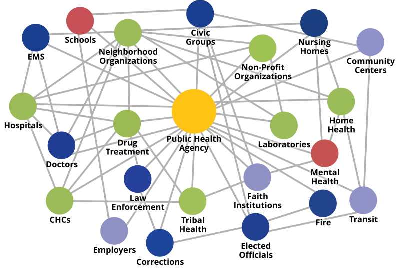 The public health system. — Images courtesy: US Centers for Disease Control and Prevention