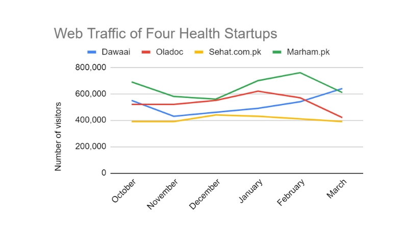 The estimated monthly website traffic for four major startups from October-March. Data source: SimilarWeb