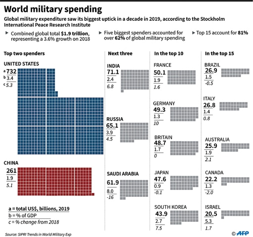 India Has World S Third Biggest Defence Spending Now Newspaper
