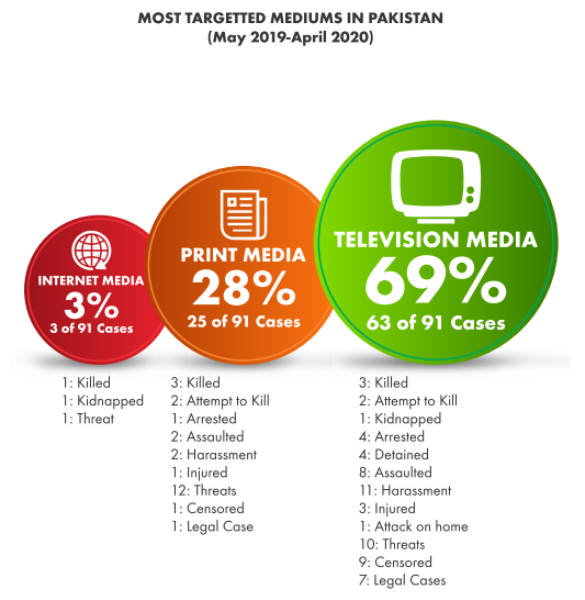 The most targeted media sector. — Freedom Network