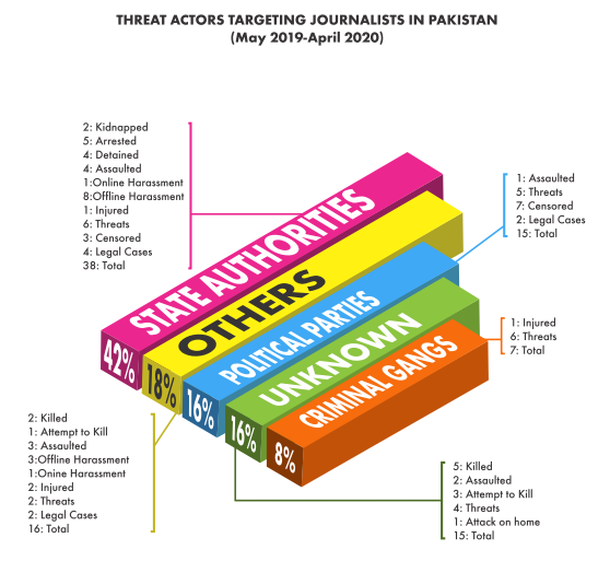 The most serious threat actors against media in Pakistan. — Freedom Network