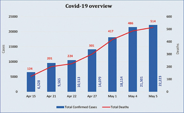 Pakistan Becomes 29th Country With 500 Covid 19 Deaths Newspaper Dawn Com