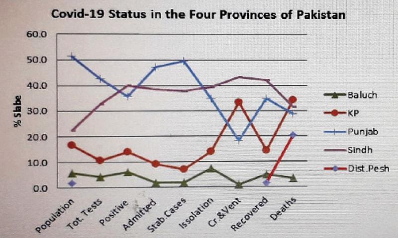 Peshawar district records 20pc of nationwide coronavirus deaths