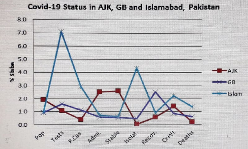 Graphs prepared by Dr Sareer Badshah, dean of faculty of basic and social sciences, at Islamia College University, depict the Covid-19 situation.