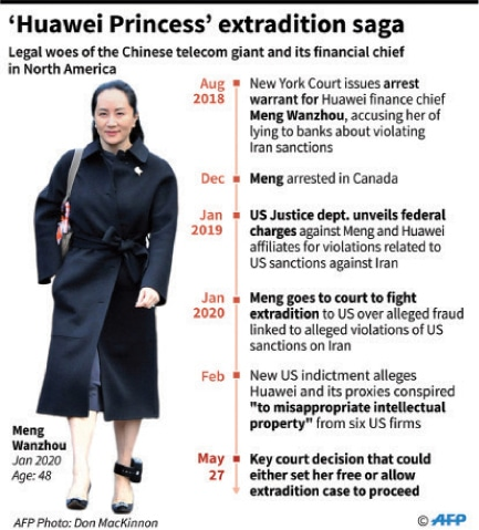 Huawei CFO Meng loses key court argument in fight against extradition to United States