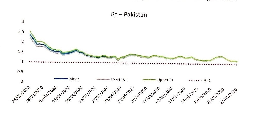 A graph from the letter shows the current reproductive time for Pakistan.