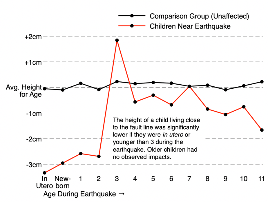 Figure 1: Children living close to the fault-line were significantly shorter four years later, if they were in-utero or under the age of three at the time of the earthquake.
