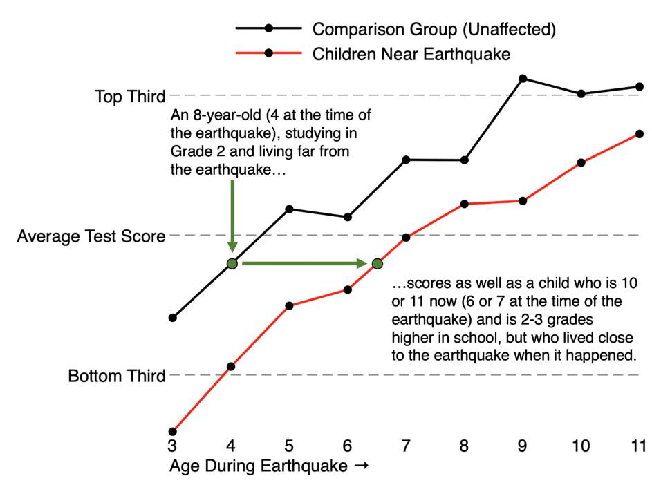 Figure 2: Children of all ages had lower test-scores if they lived closer to the fault-line.