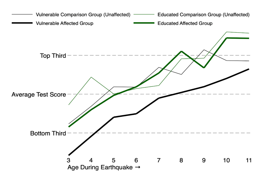 Figure 3: Children of educated mothers were protected from lost learning when exposed to the earthquake