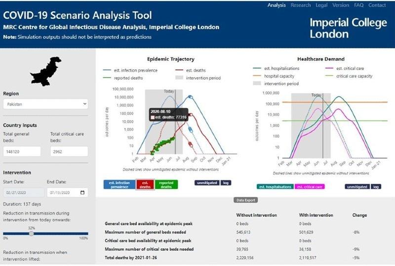 الگورتھم پروجیکٹ کے دوسرے ورژن میں اموات کی تعداد کم بتائی گئی ہے—اسکرین شاٹ