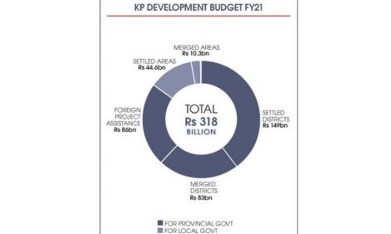 The total development budget also includes Rs54bn for the district development to be overseen by the local government.