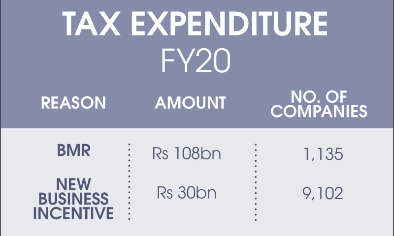 According to an FBR official, the report on tax expenditure is a step towards improving budgetary and fiscal transparency.