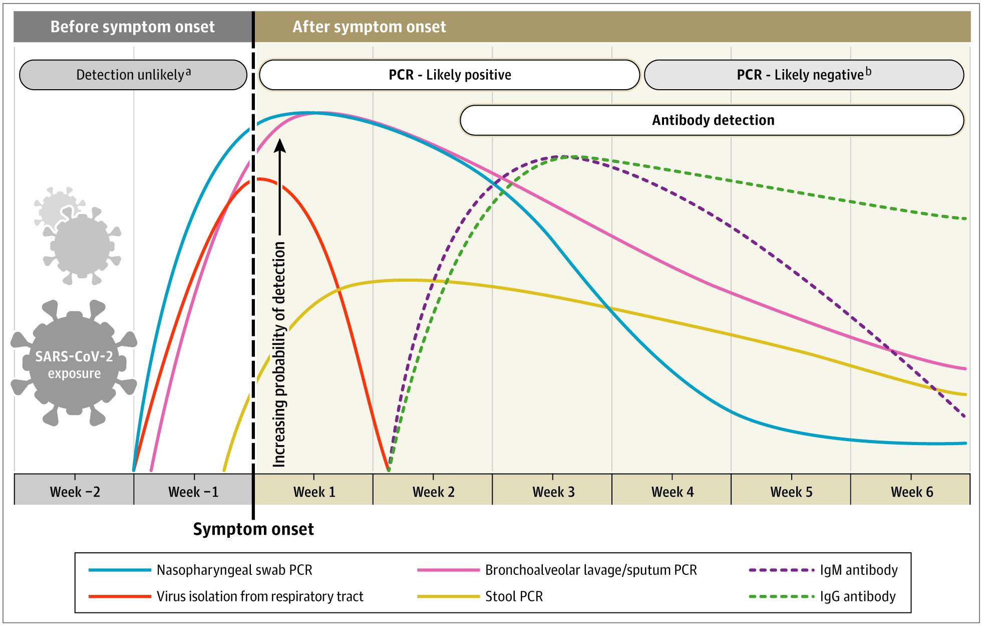 Interpreting diagnostic tests. — Courtesy: https://jamanetwork.com/journals/jama/fullarticle/2765837