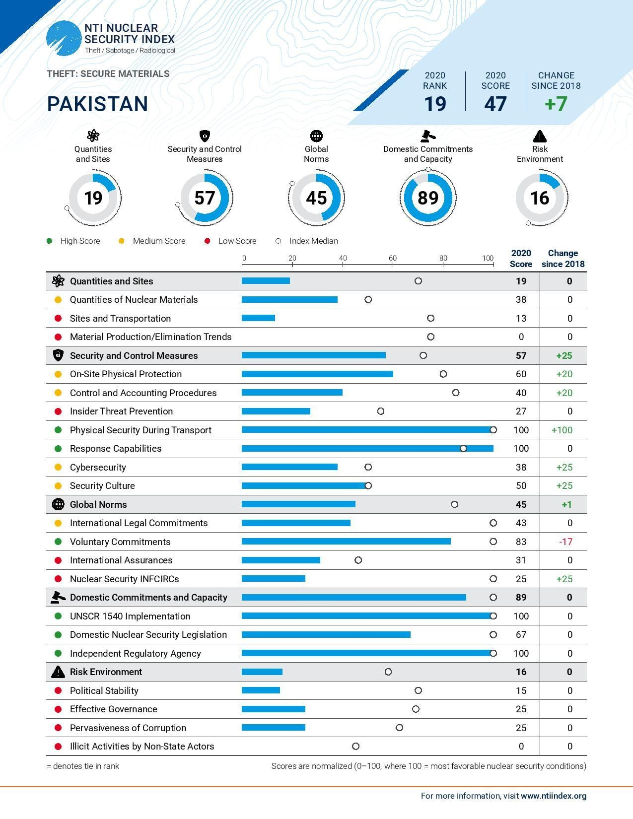 A screengrab of one of the pages of the report on Pakistan.
