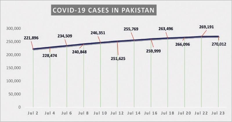 Source: covid.gov.pk