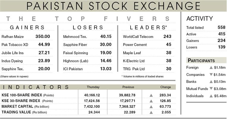 Stocks breach 40,000 level on soaring activity